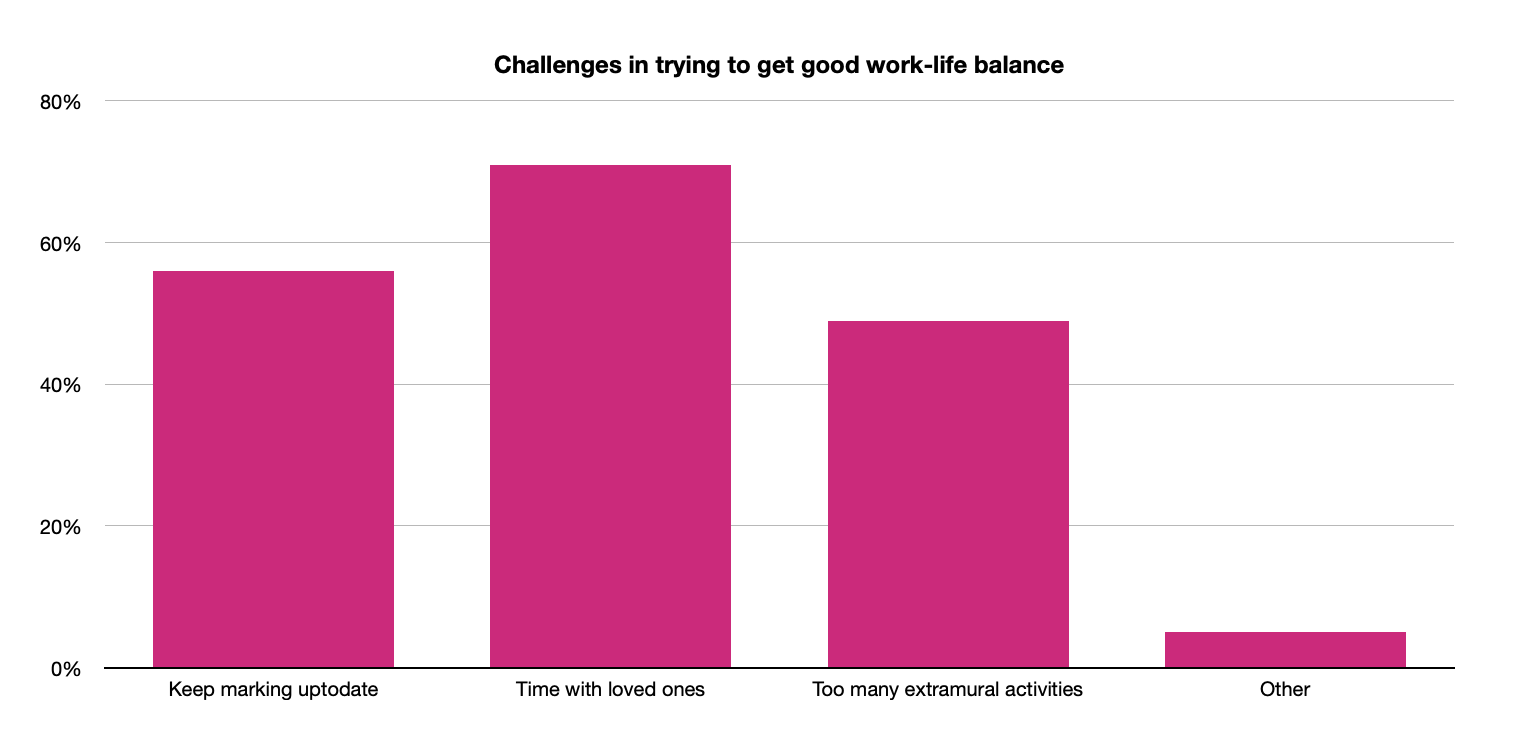 SURVEY challenges in work-life balance