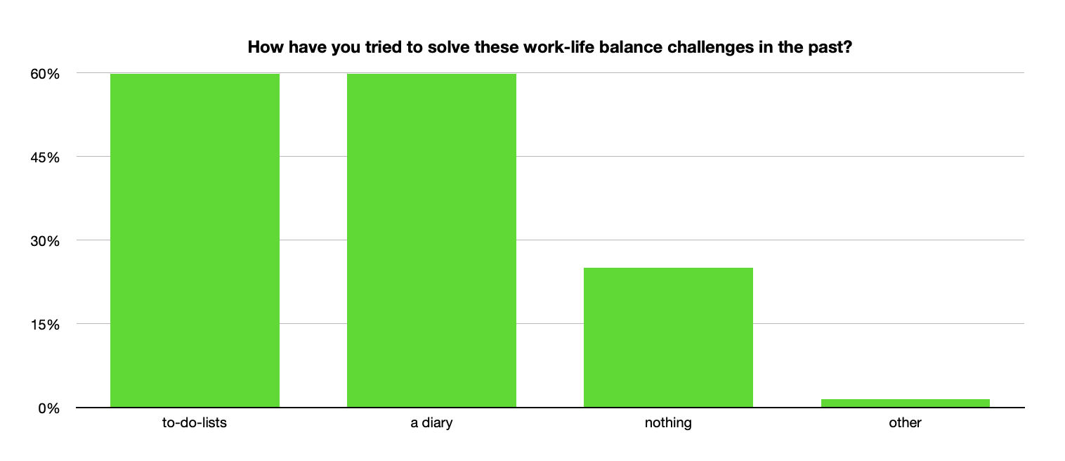 SURVEY how did you try to solve these WLB challenges