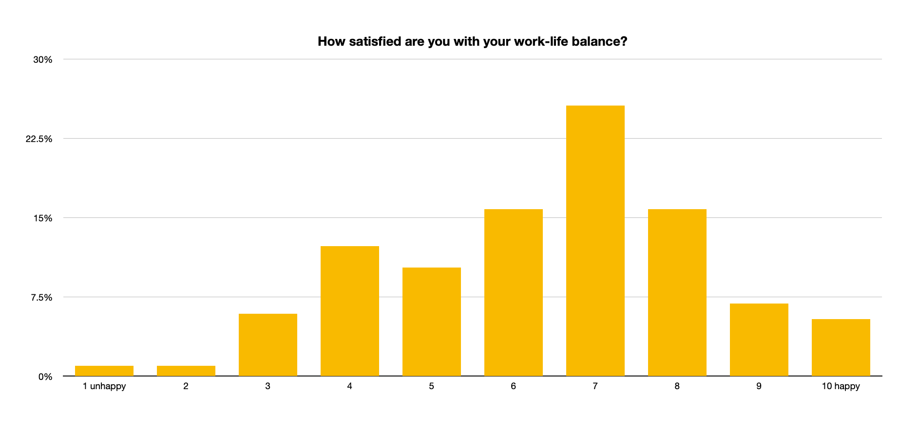 SURVEY satisfaction with teacher work-life balance