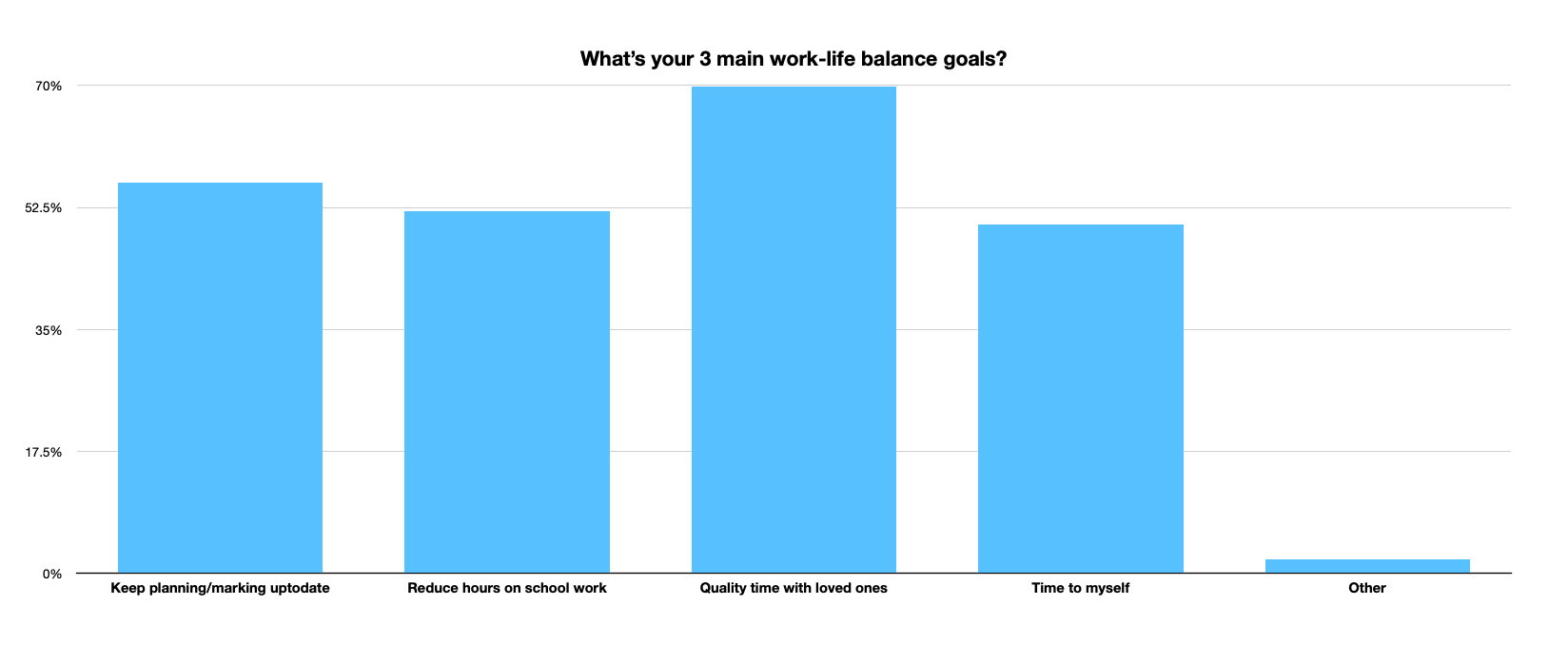 SURVEY work-life balance goals