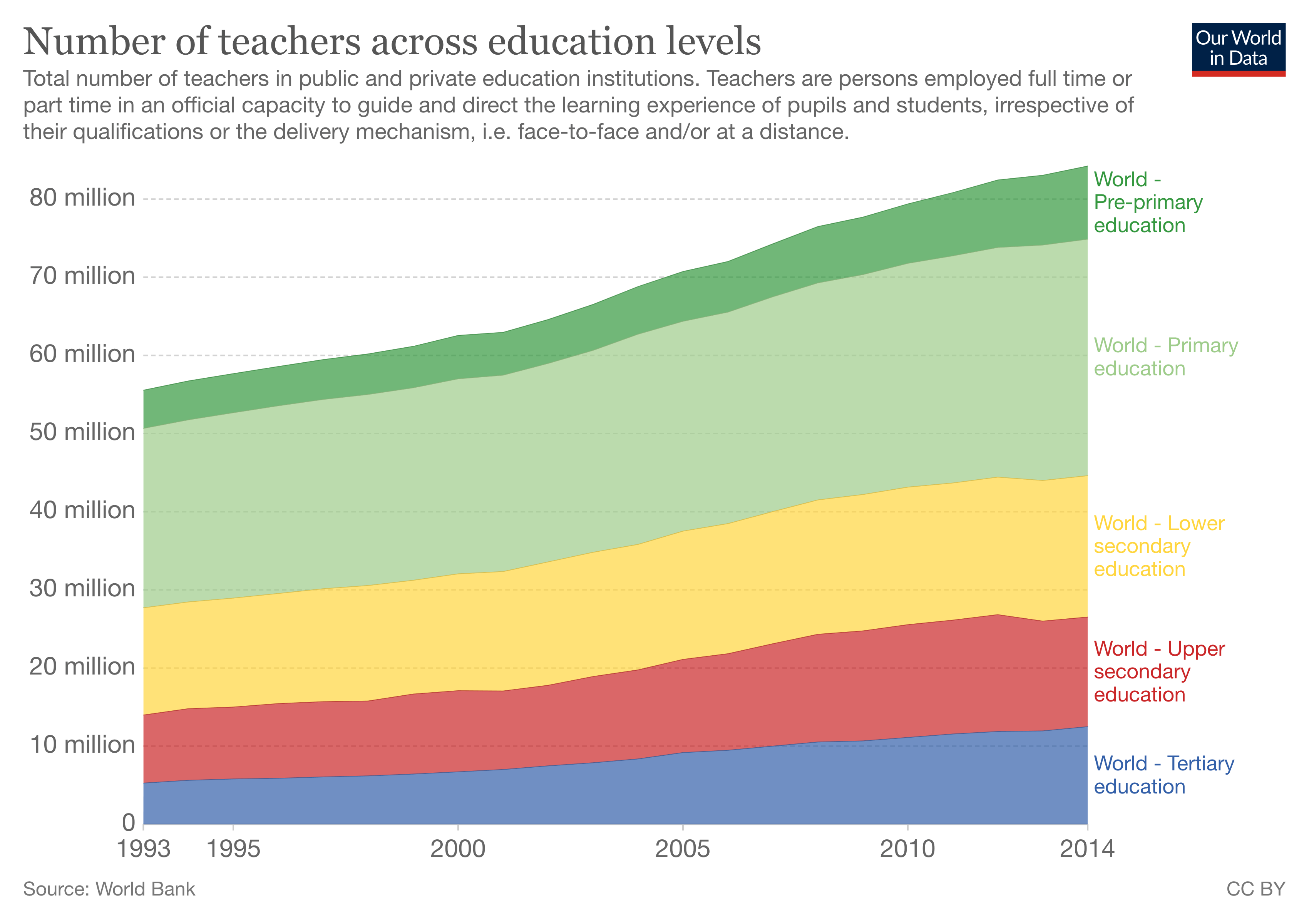 number-of-teachers-worldwide